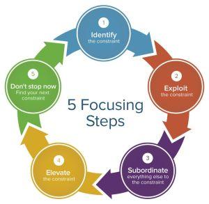 5-Focusing-Steps